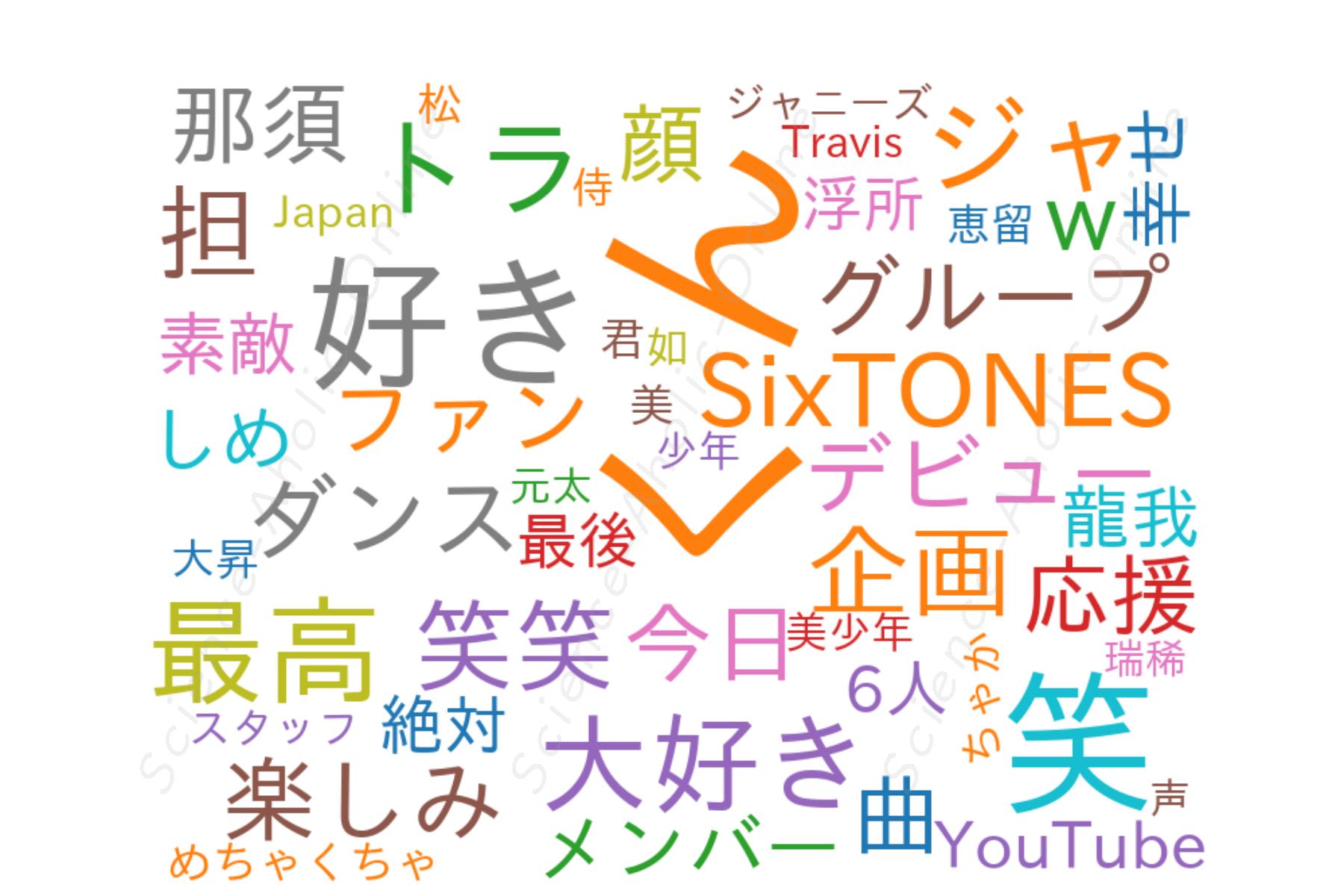 wordcloud_ジャニーズJr.チャンネル