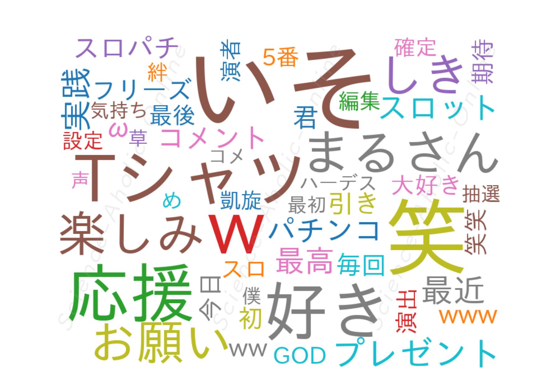 wordcloud_スロパチステーション