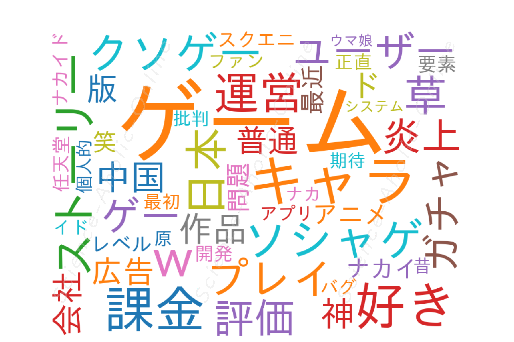 wordcloud_ナカイドのゲーム情報チャンネル【辛口】