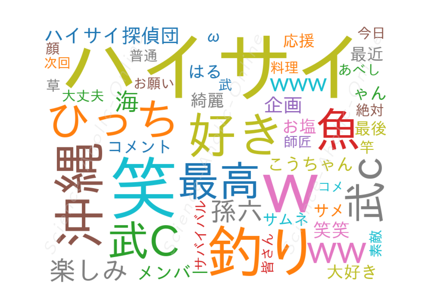 wordcloud_ハイサイ探偵団