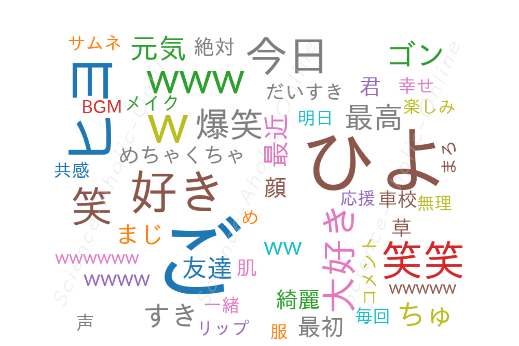 https://science-aholic-online.com/wp-content/uploads/2020/08/wordcloud_ヒヨごん.png