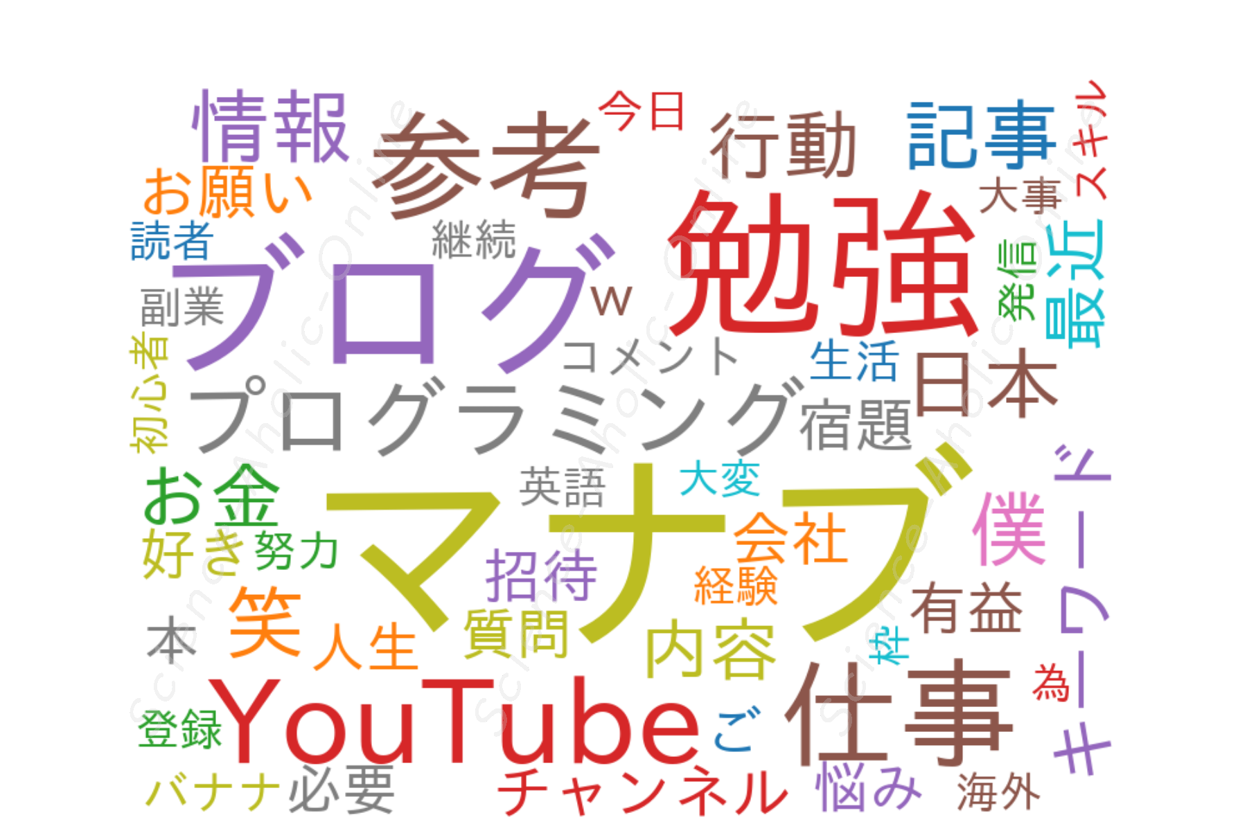 https://science-aholic-online.com/wp-content/uploads/2020/08/wordcloud_マナブ.png