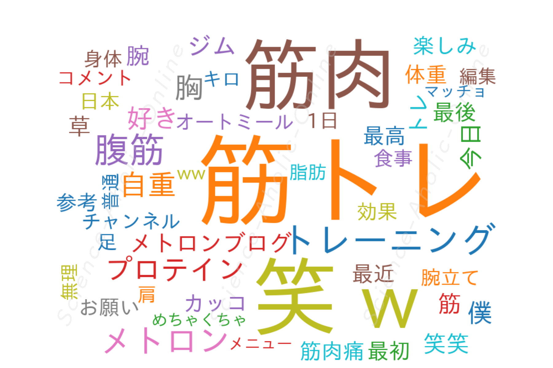 https://science-aholic-online.com/wp-content/uploads/2020/08/wordcloud_メトロンブログ.png