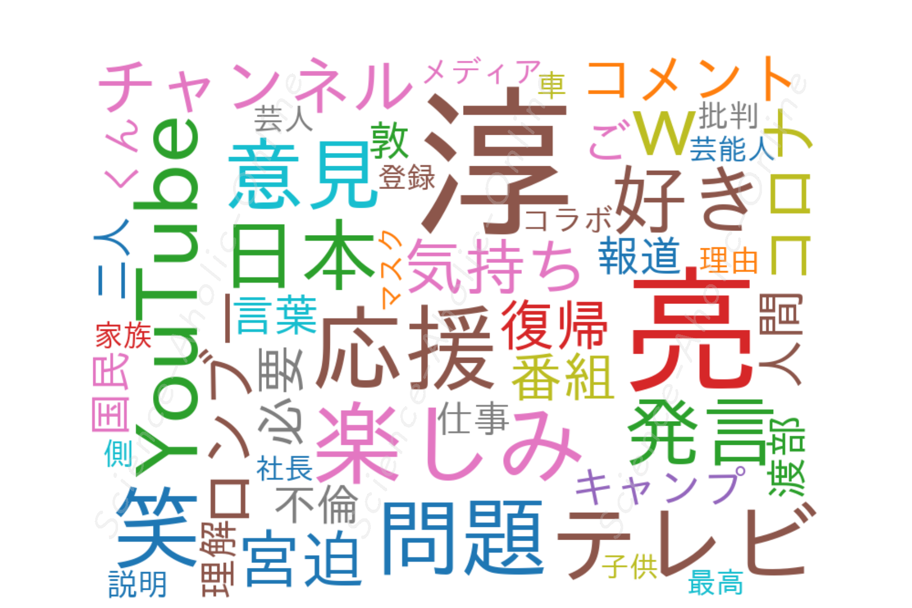 https://science-aholic-online.com/wp-content/uploads/2020/08/wordcloud_ロンブーチャンネル.png