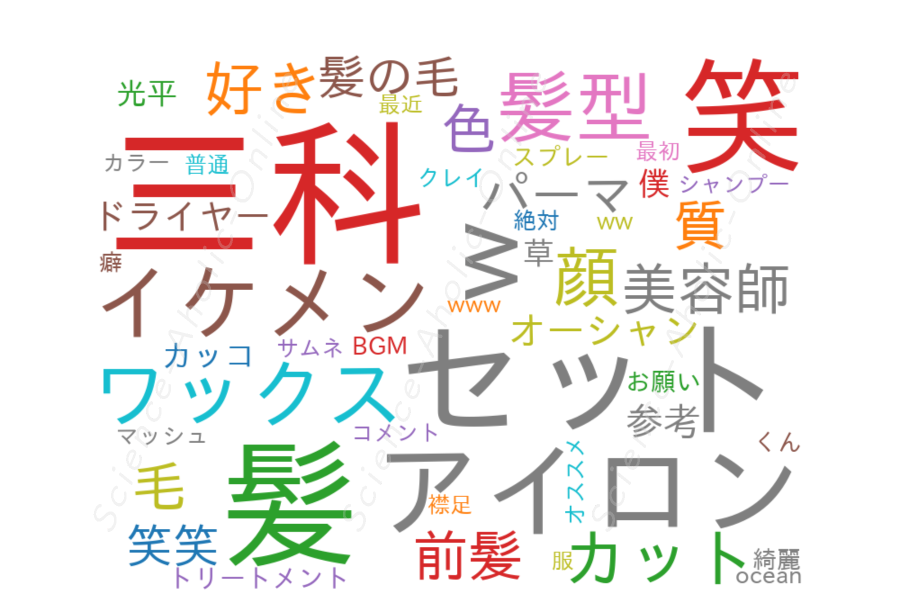 https://science-aholic-online.com/wp-content/uploads/2020/08/wordcloud_三科光平.png