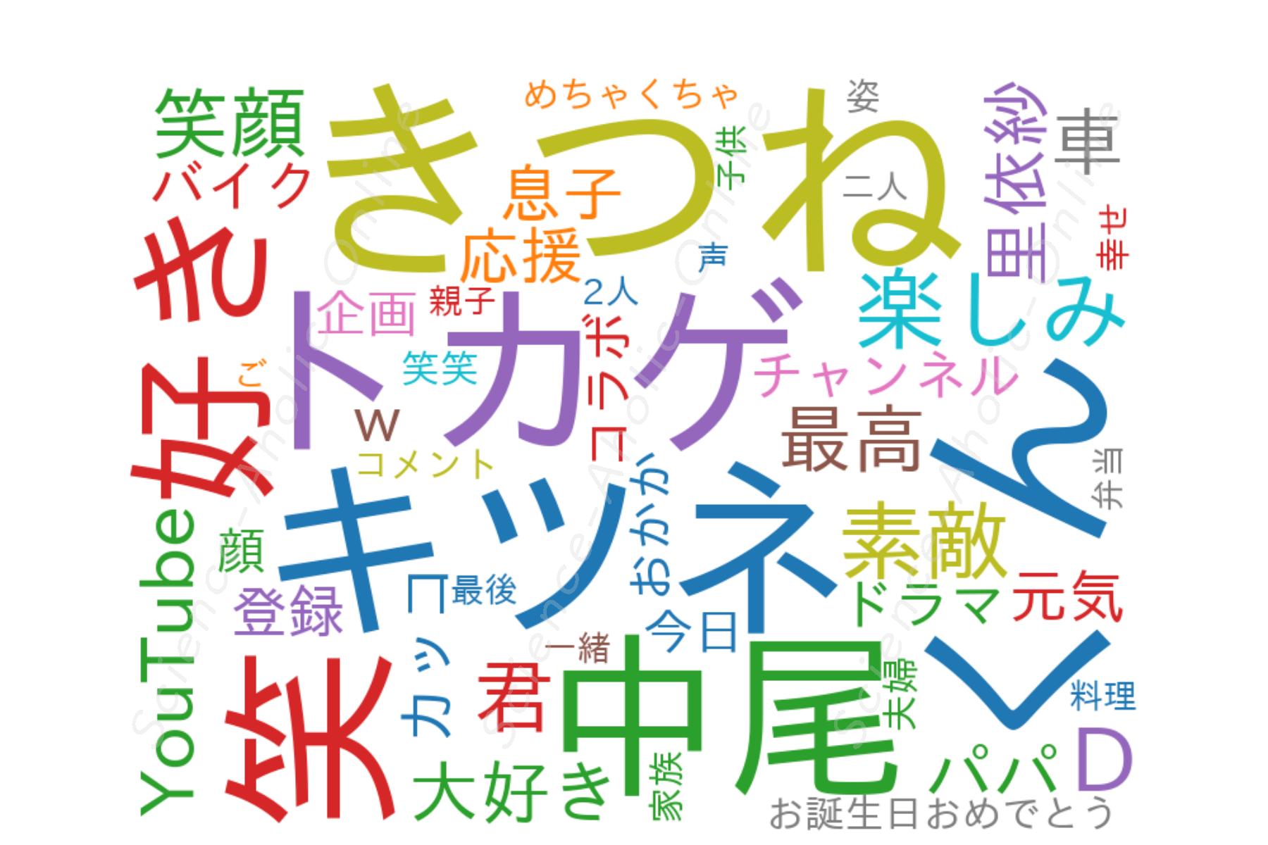 https://science-aholic-online.com/wp-content/uploads/2020/08/wordcloud_中尾明慶のきつねさーん.png