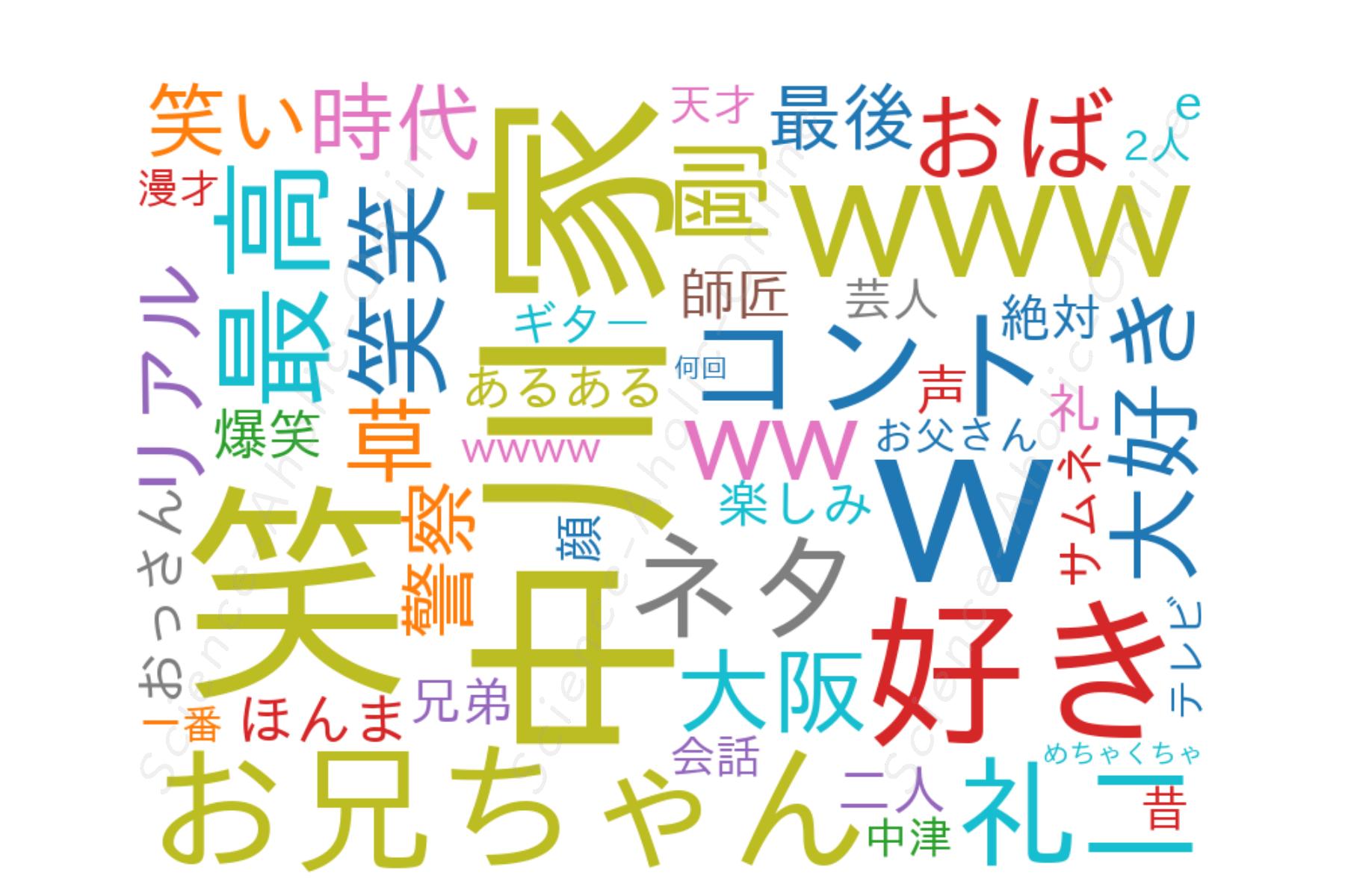 https://science-aholic-online.com/wp-content/uploads/2020/08/wordcloud_中川家チャンネル.png