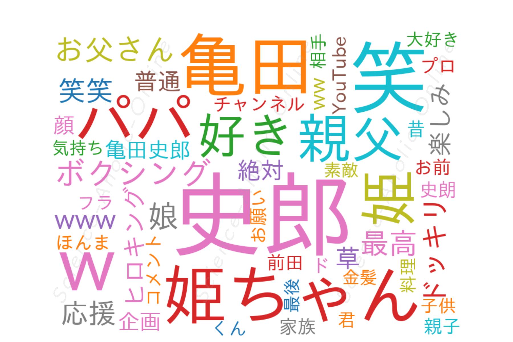 https://science-aholic-online.com/wp-content/uploads/2020/08/wordcloud_亀田史郎チャンネル.png