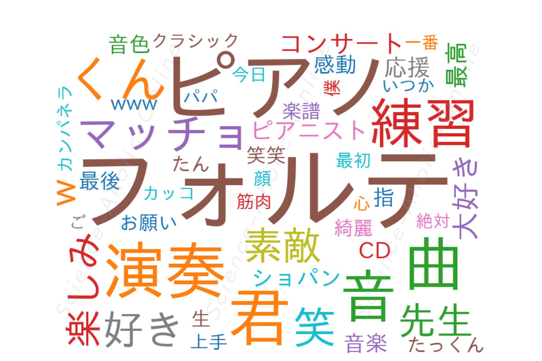 wordcloud_僕、フォルテMr.Forte