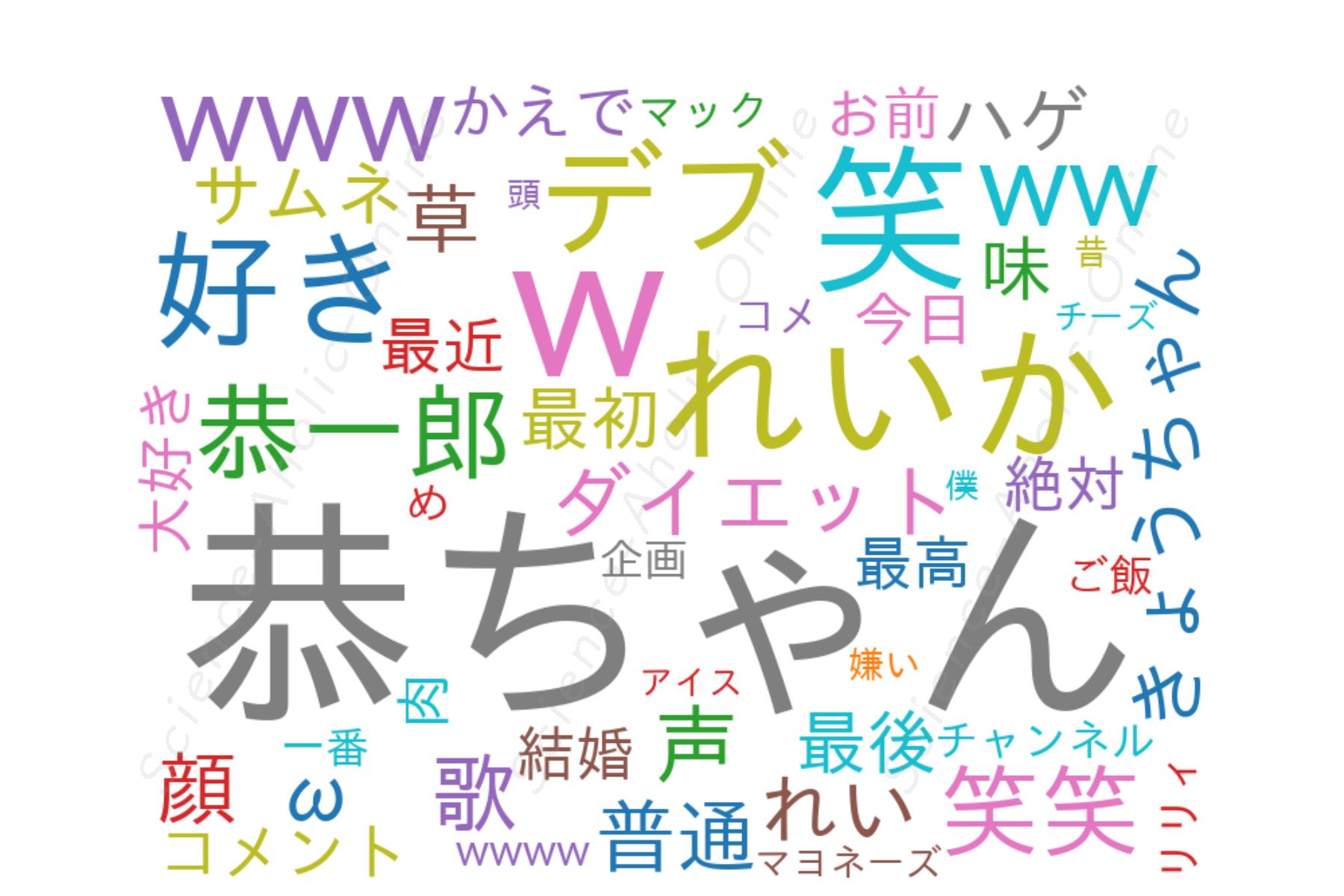 wordcloud_恭チャンネル