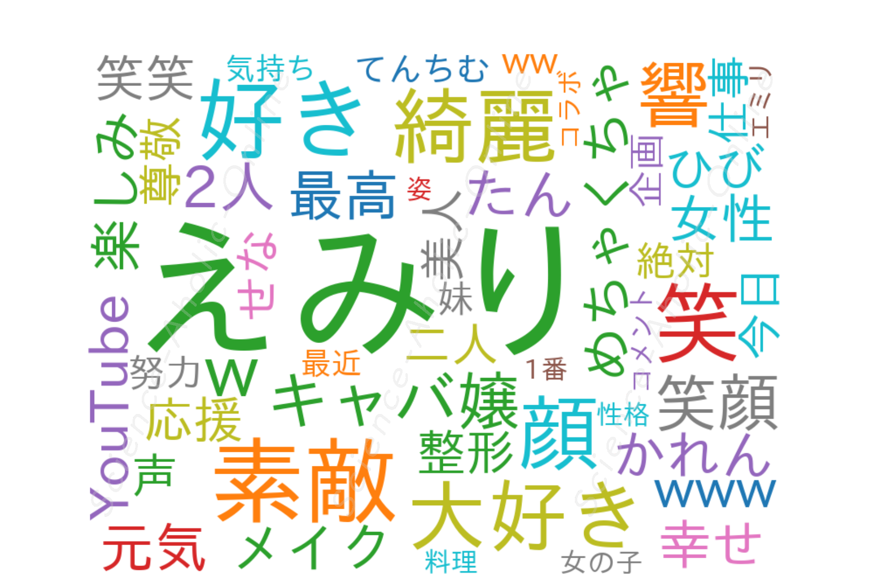 https://science-aholic-online.com/wp-content/uploads/2020/08/wordcloud_愛沢えみりキャバ嬢社長MyLife.png