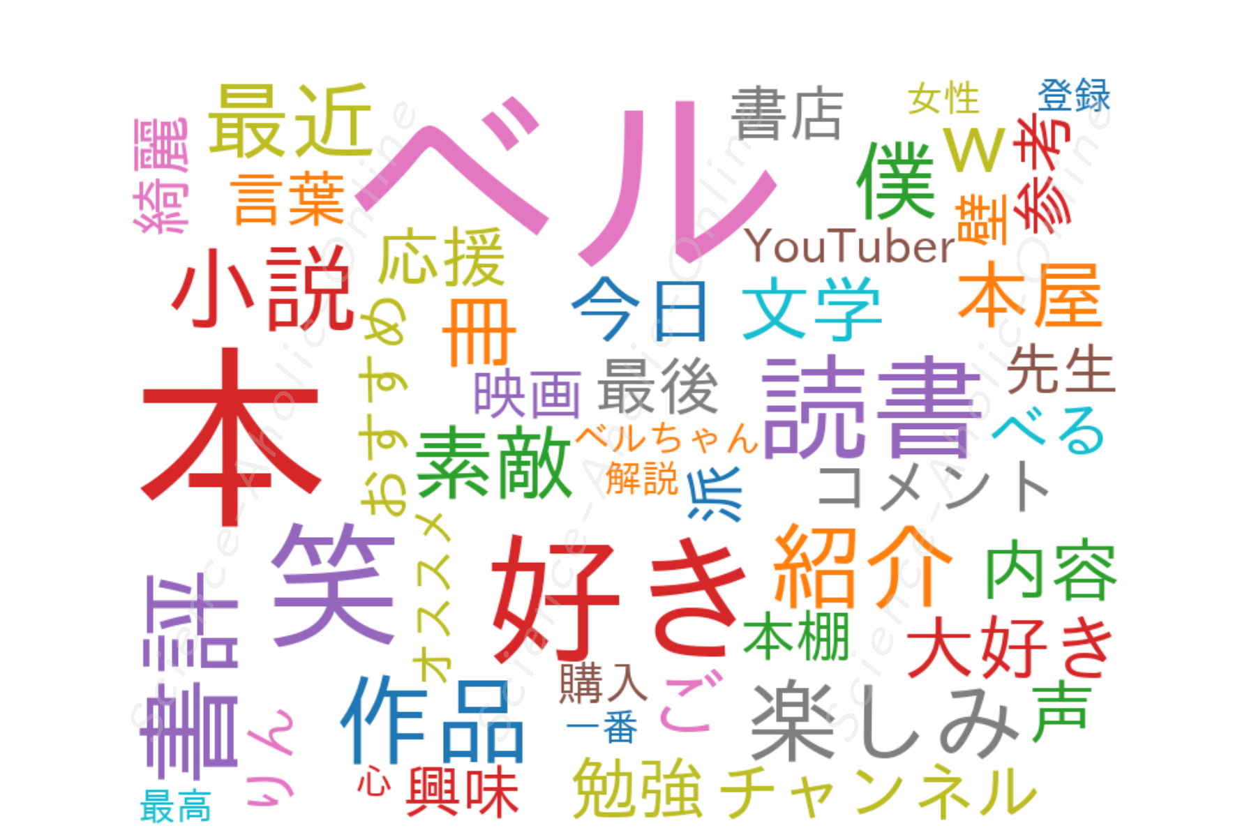 https://science-aholic-online.com/wp-content/uploads/2020/08/wordcloud_文学YouTuberベル.png