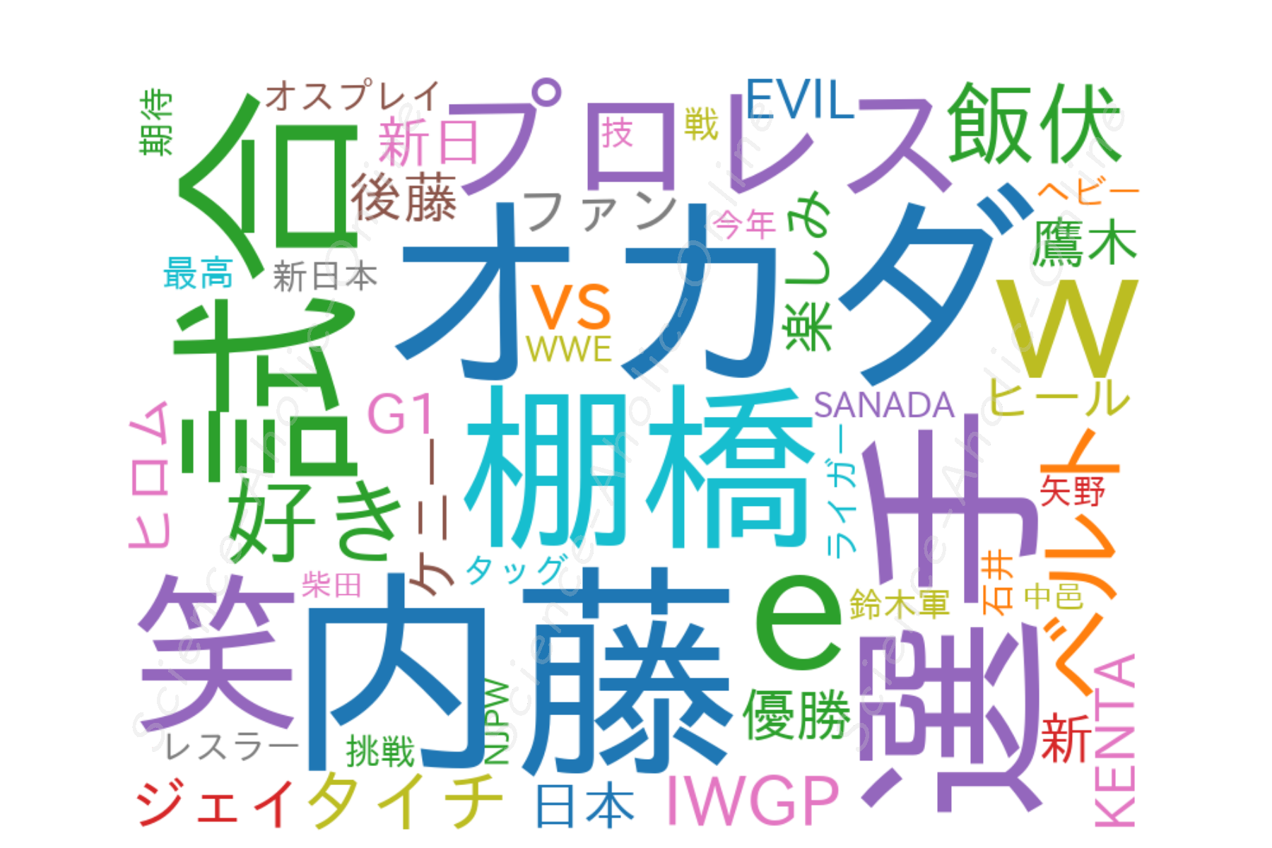 https://science-aholic-online.com/wp-content/uploads/2020/08/wordcloud_新日本プロレスリング株式会社.png