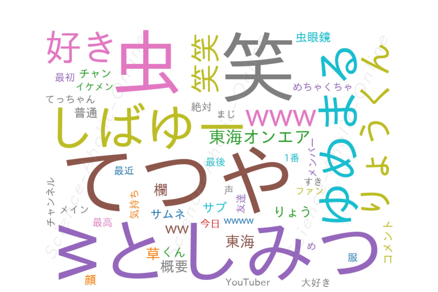 wordcloud_東海オンエアの控え室