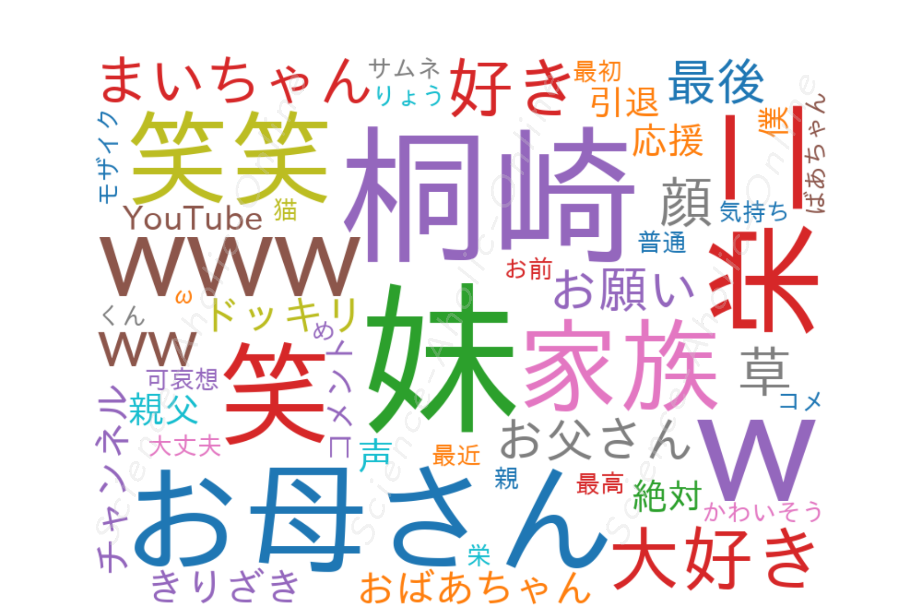 https://science-aholic-online.com/wp-content/uploads/2020/08/wordcloud_桐崎栄二.きりざきえいじ.png