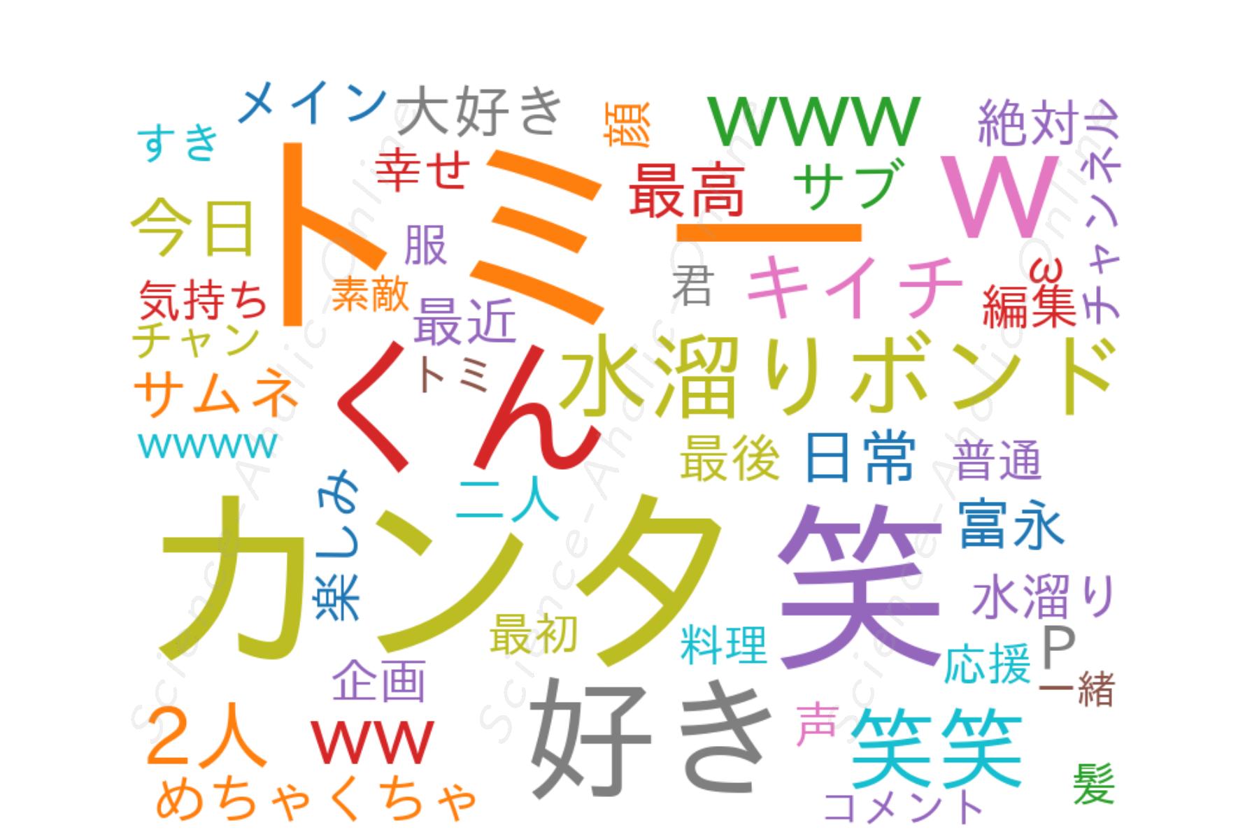 wordcloud_水溜りボンドの日常