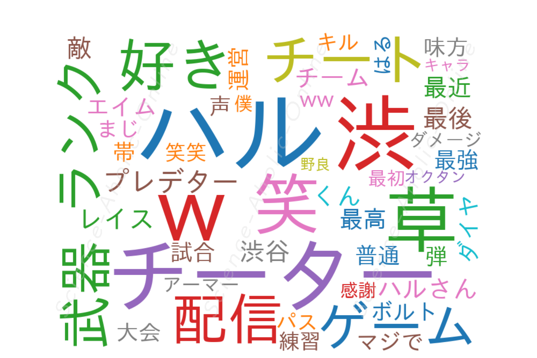 https://science-aholic-online.com/wp-content/uploads/2020/08/wordcloud_渋谷ハル.png