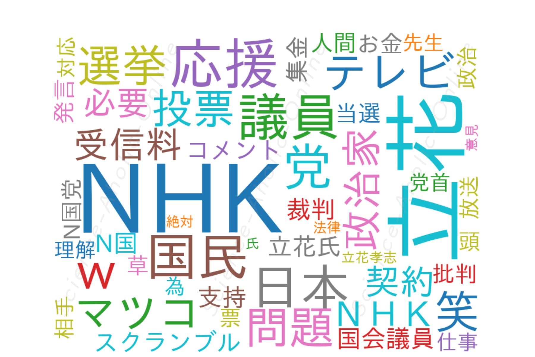 https://science-aholic-online.com/wp-content/uploads/2020/08/wordcloud_立花孝志.png