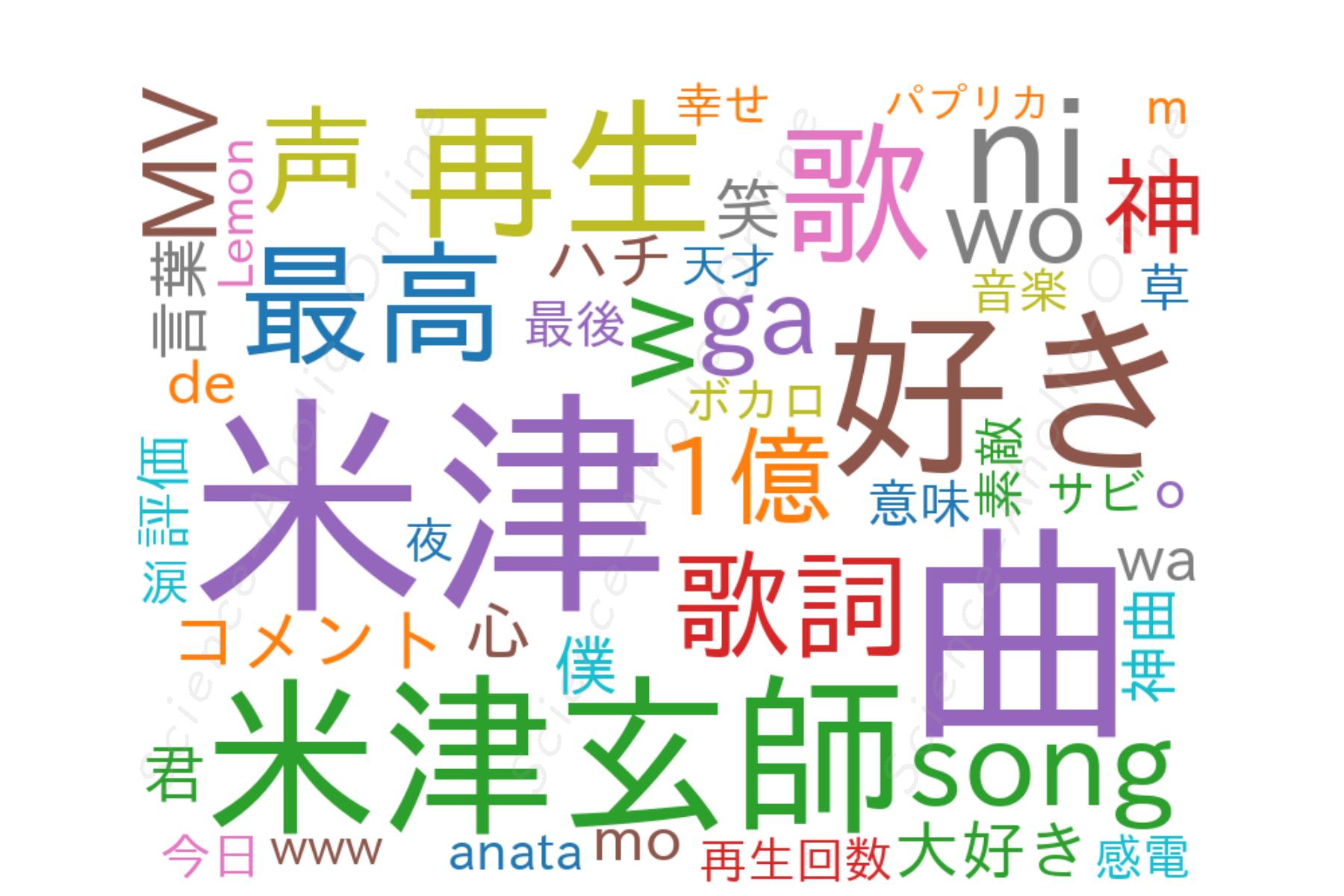 wordcloud_米津玄師