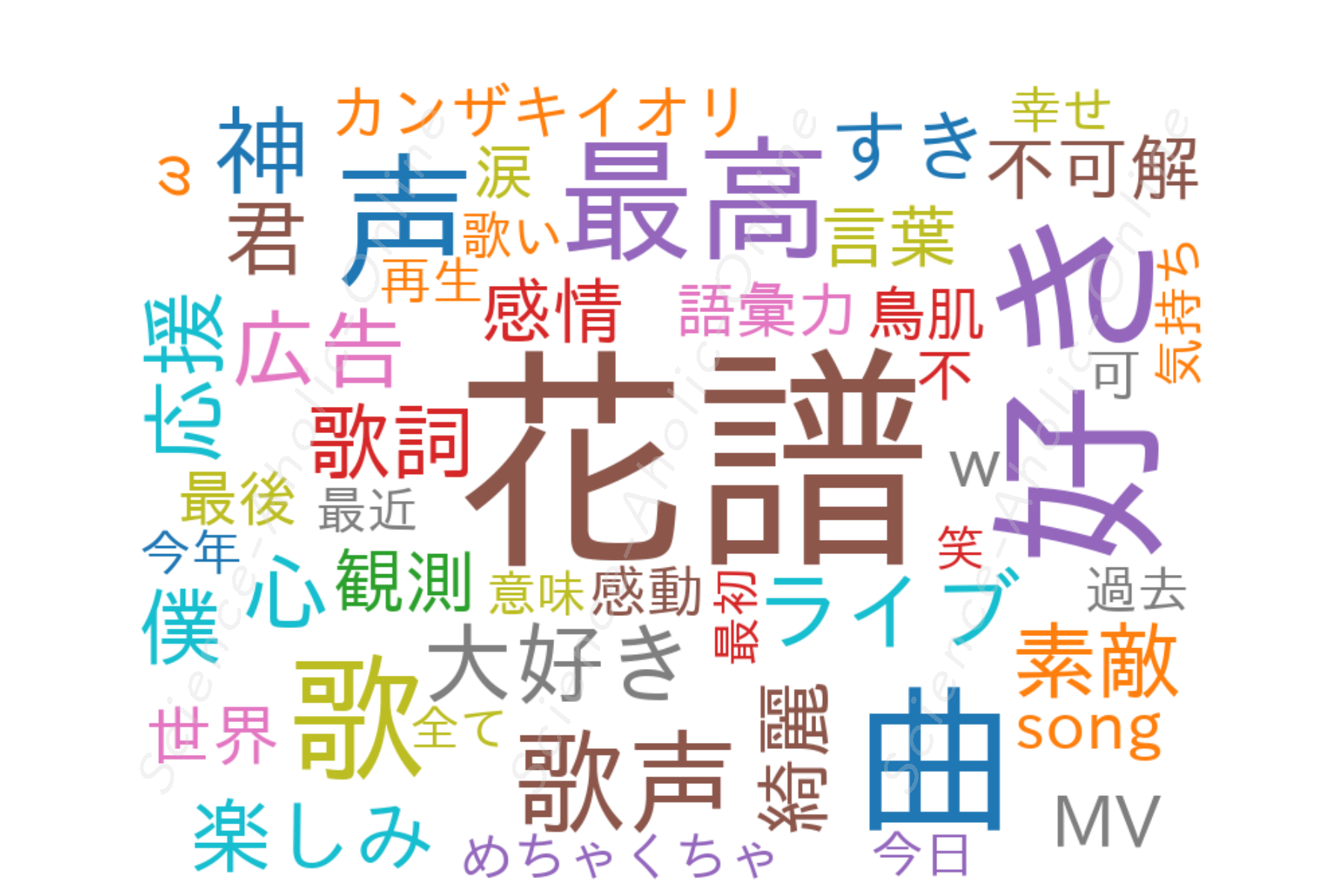 https://science-aholic-online.com/wp-content/uploads/2020/08/wordcloud_花譜.png