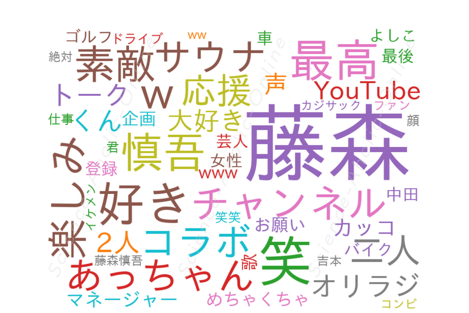 https://science-aholic-online.com/wp-content/uploads/2020/08/wordcloud_藤森慎吾のYouTubeチャンネル.png