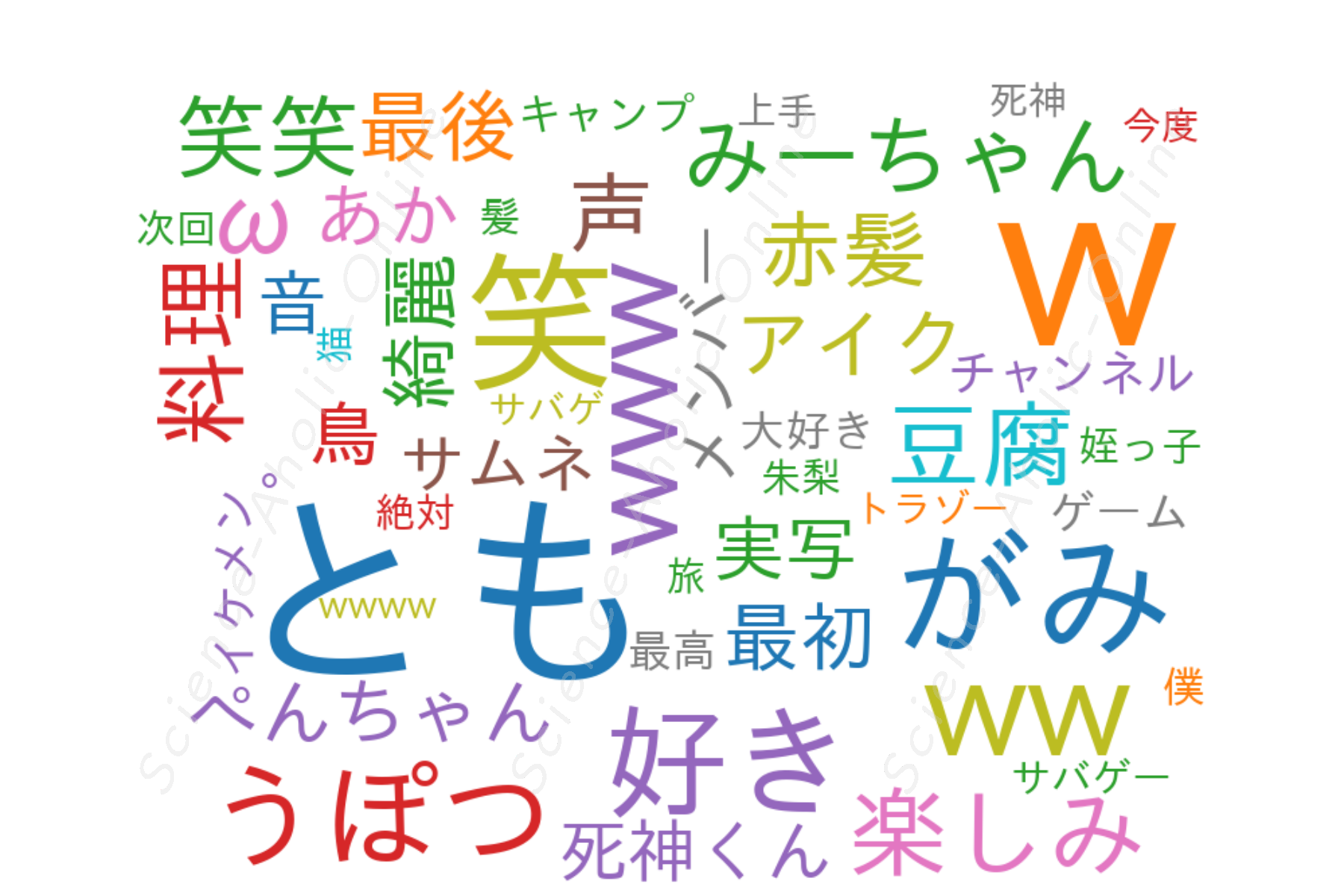 https://science-aholic-online.com/wp-content/uploads/2020/08/wordcloud_赤髪のともの実写チャンネル!!.png