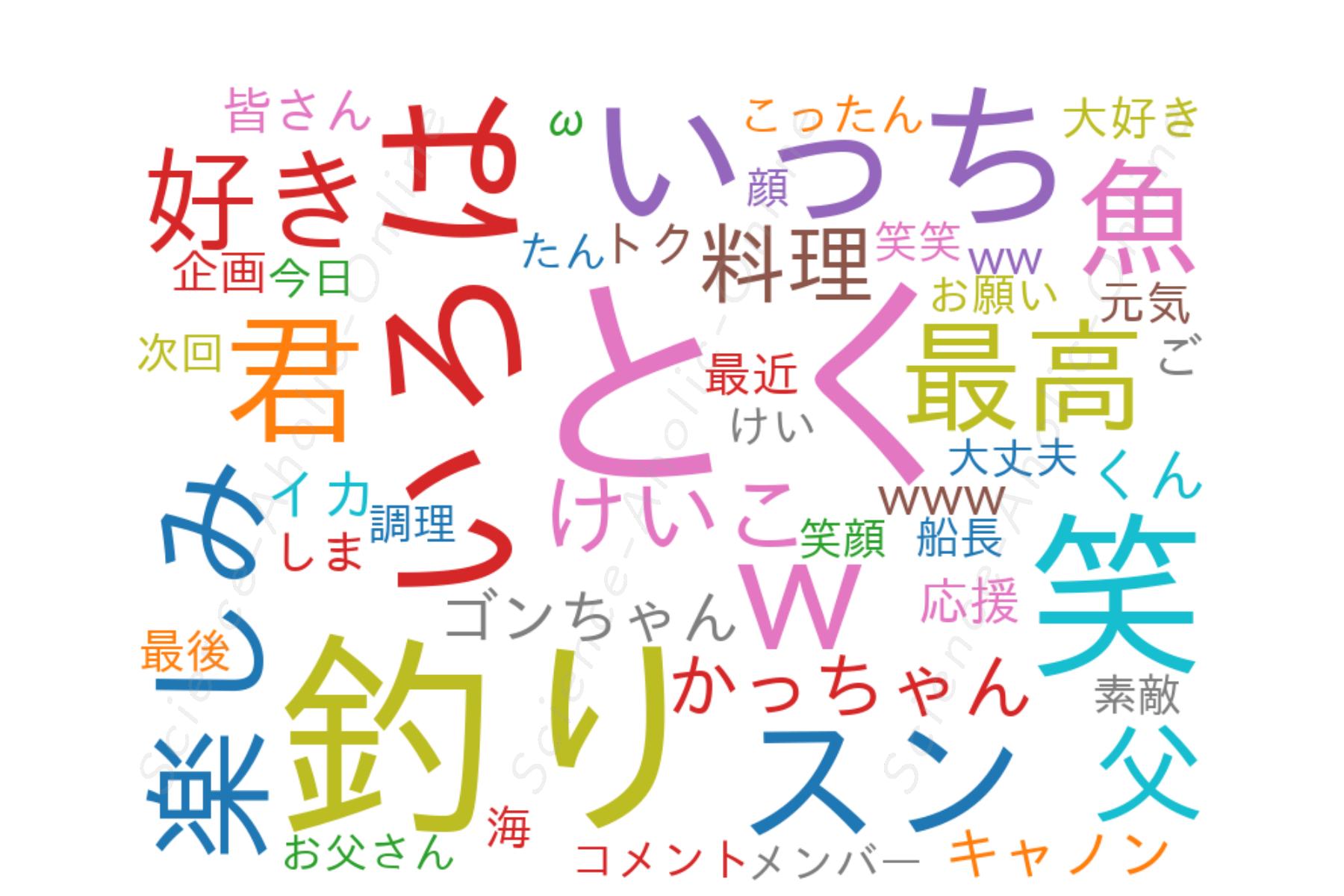 https://science-aholic-online.com/wp-content/uploads/2020/08/wordcloud_釣りいろは.png