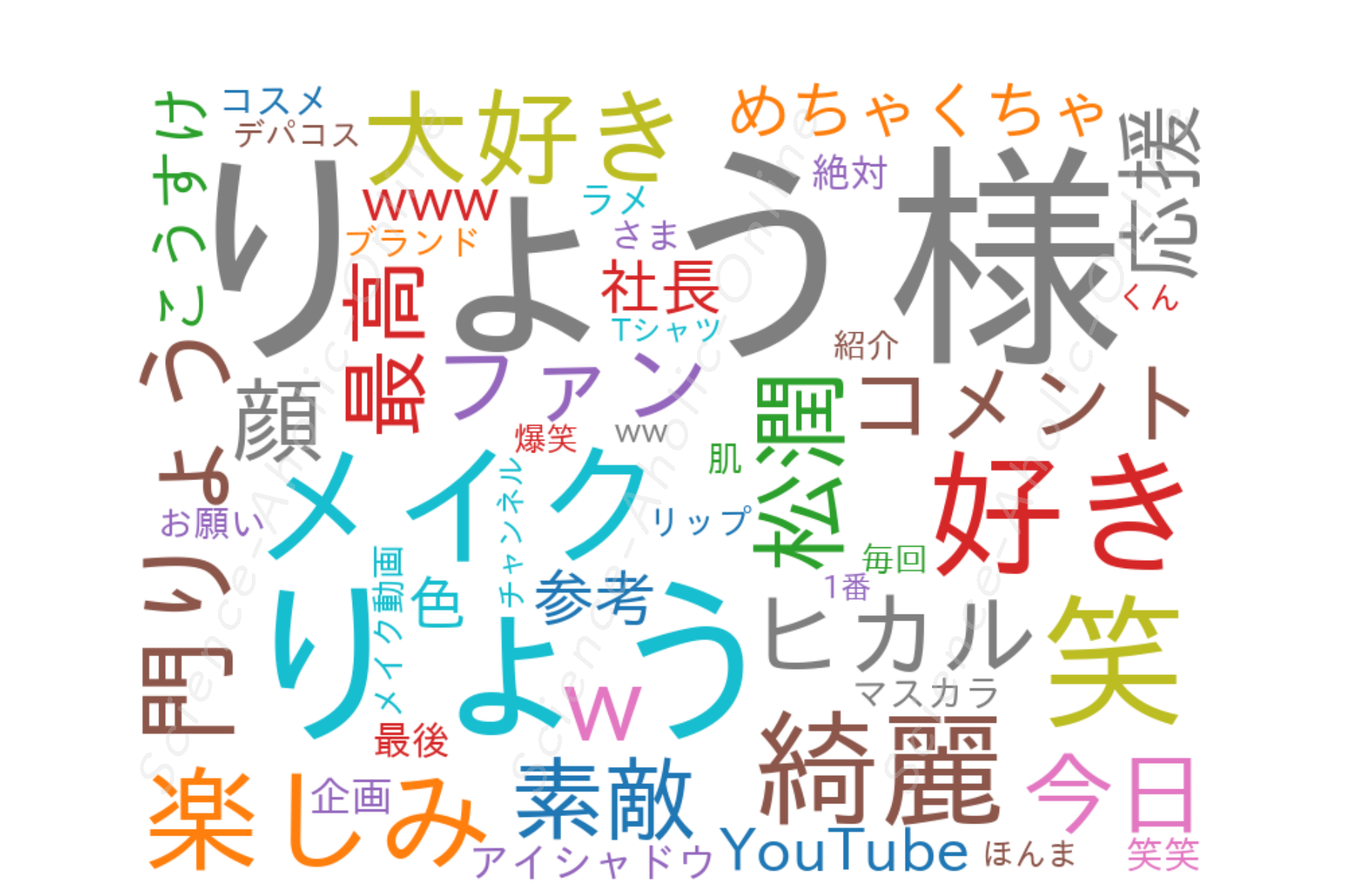 https://science-aholic-online.com/wp-content/uploads/2020/08/wordcloud_門りょうチャンネル.png