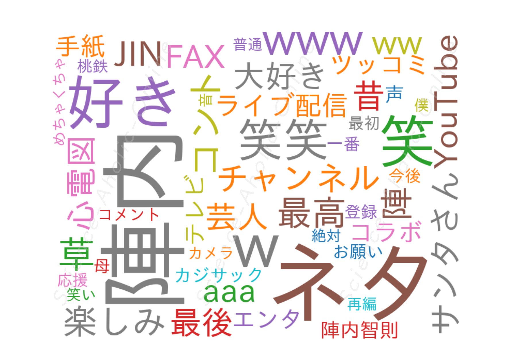 https://science-aholic-online.com/wp-content/uploads/2020/08/wordcloud_陣内智則のネタジン.png