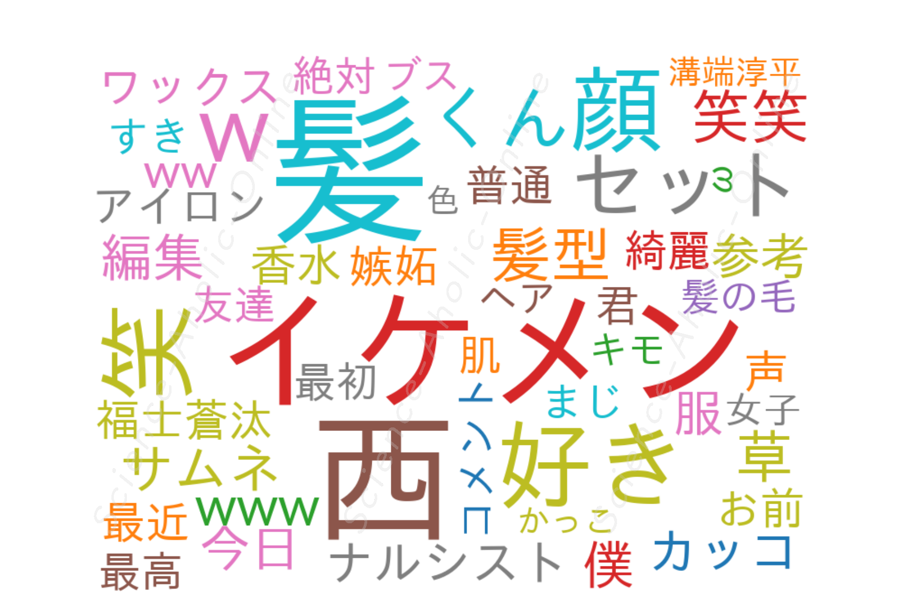 https://science-aholic-online.com/wp-content/uploads/2020/08/wordcloud_髪西.png