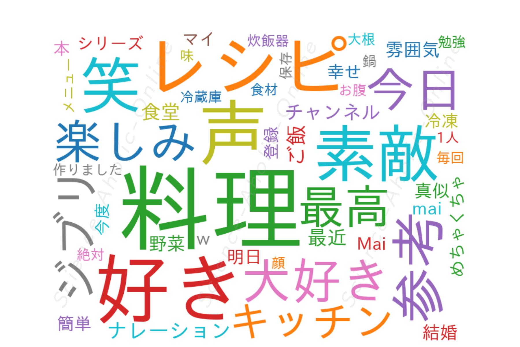 https://science-aholic-online.com/wp-content/uploads/2020/08/wordcloud_1人前食堂.png