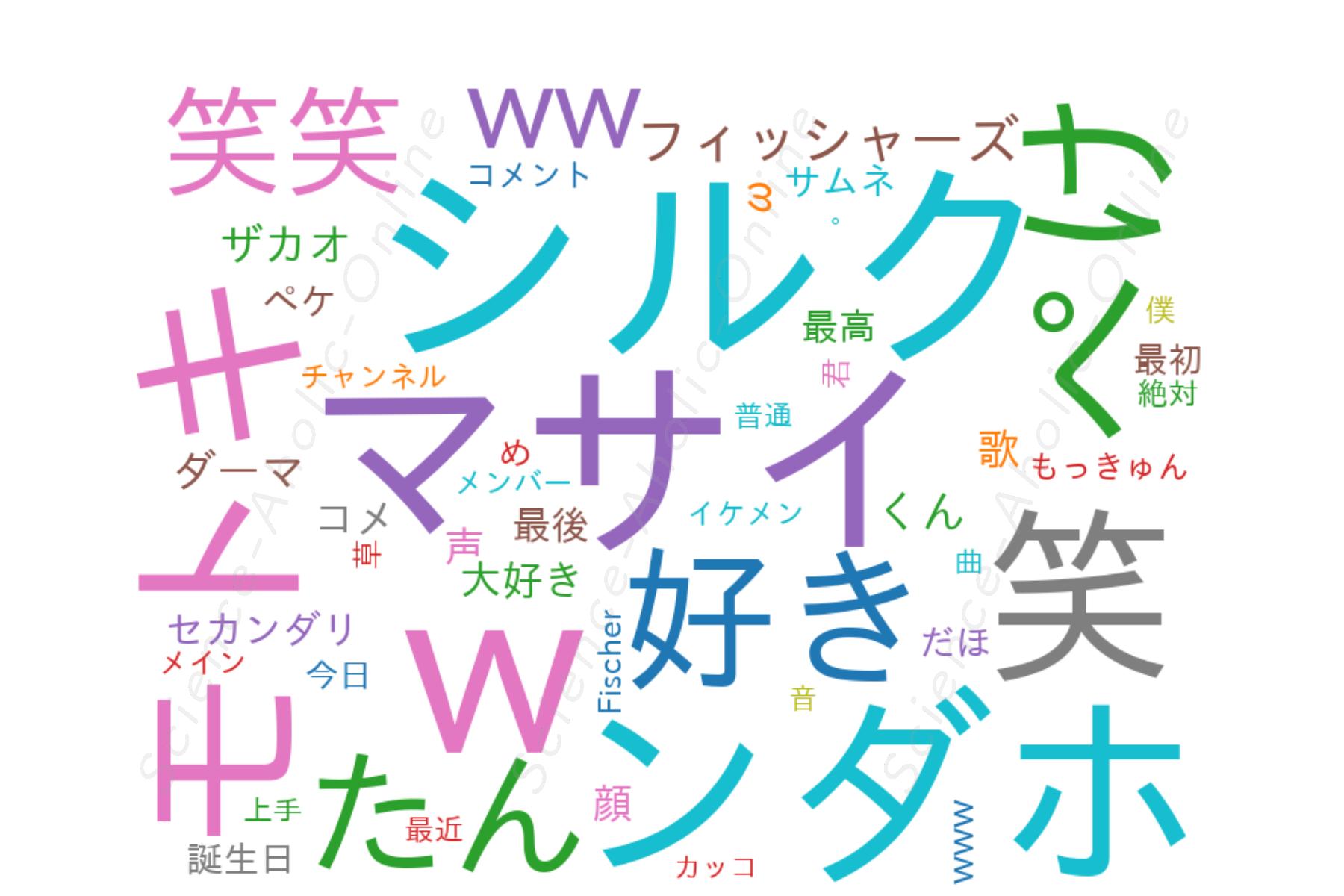 wordcloud_Fischer's-セカンダリ-
