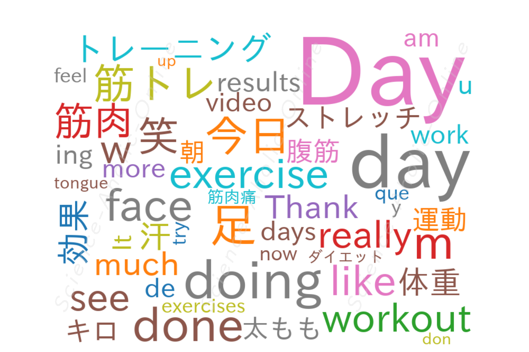 wordcloud_MuscleWatching