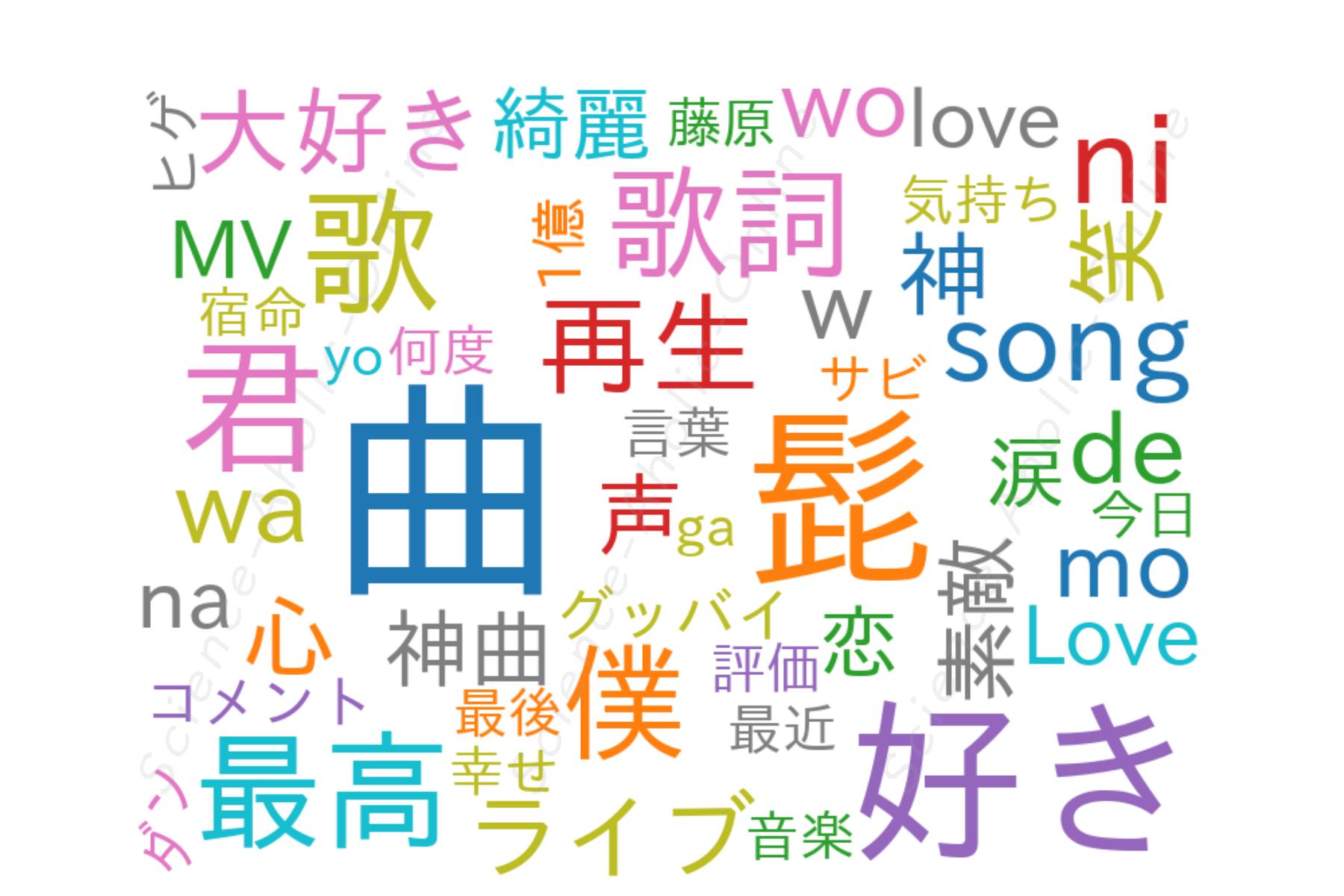 wordcloud_Official髭男dism