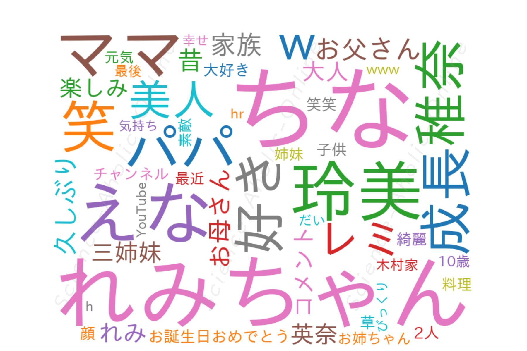 wordcloud_enakimura