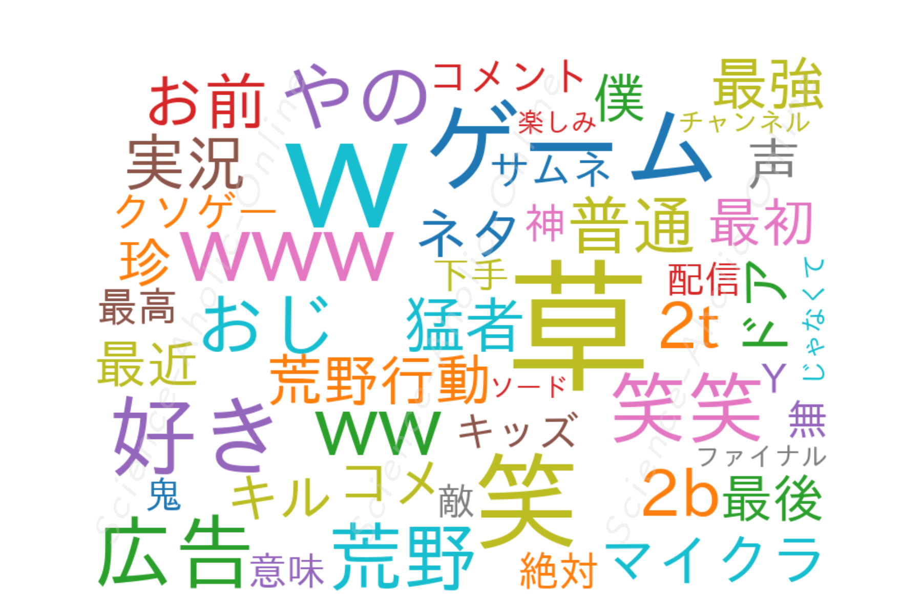 https://science-aholic-online.com/wp-content/uploads/2020/08/wordcloud_o-228おにや.png