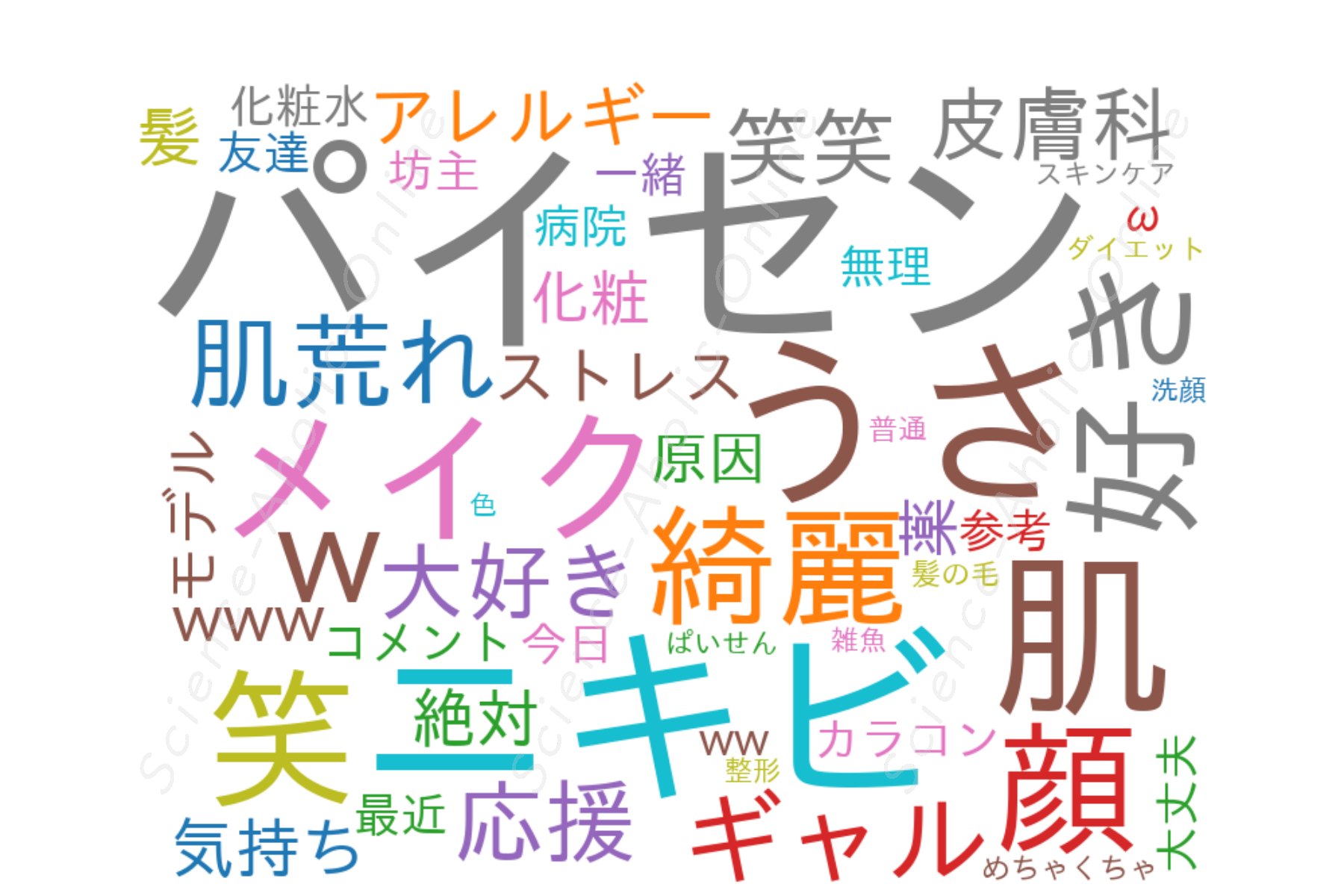 https://science-aholic-online.com/wp-content/uploads/2020/08/wordcloud_usataniうさたにパイセンギャルの教科書.png